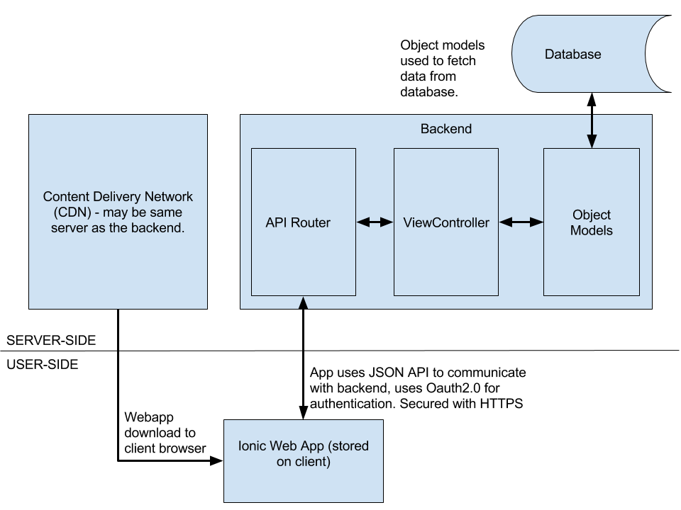 The architecture of the system. The backend is connected to the frontend via a JSON API. The backend itself comprises of an API router, a ViewController, and object models which interact with the database.